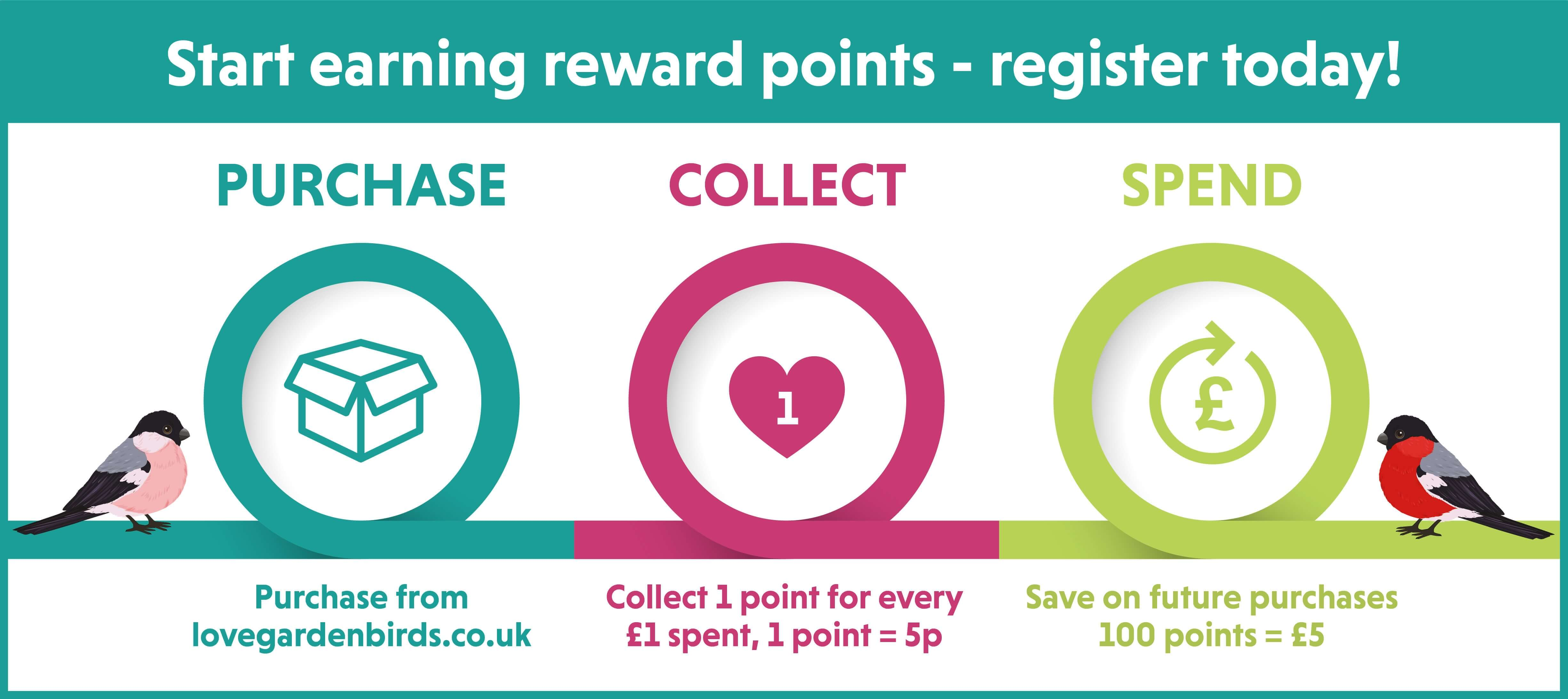 Love Garden Birds Reward Points